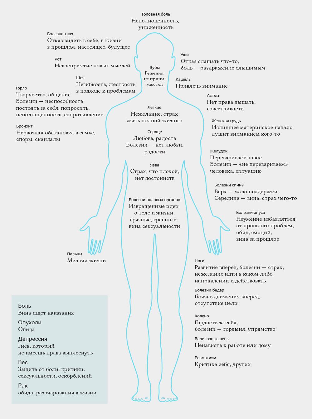 Психосоматика почему дети болеют